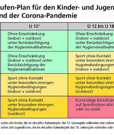 dsj Vier-Stufen-Plan für den Kinder- und Jugendsport während der Corona-Pandemie